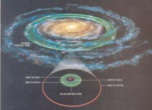 The Galactic Habitable Zone (Source)