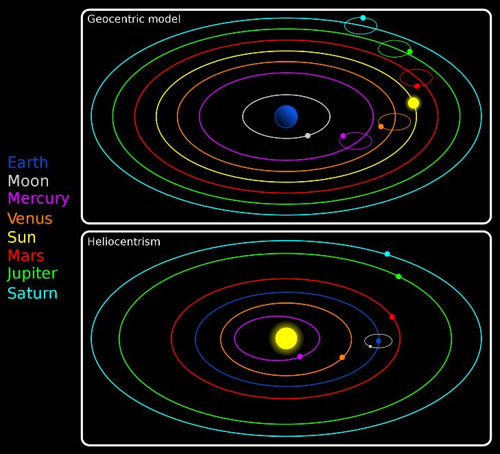 The Copernican Model