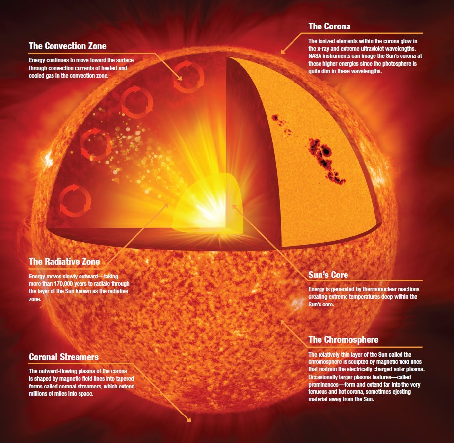 The interior of the sun (via: Wikipedia Commons, user: Kelvinsong)