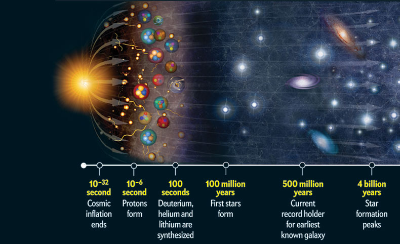 an analysis of the big bang and the steady state theory in the formation of our universe 07042013 steady state model of the universe  the steady state universe theory is just  look out into the universe the big bang model states that.