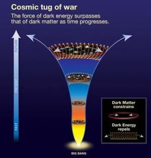 How dark energy surpasses dark energy. Via ScienceDaily
