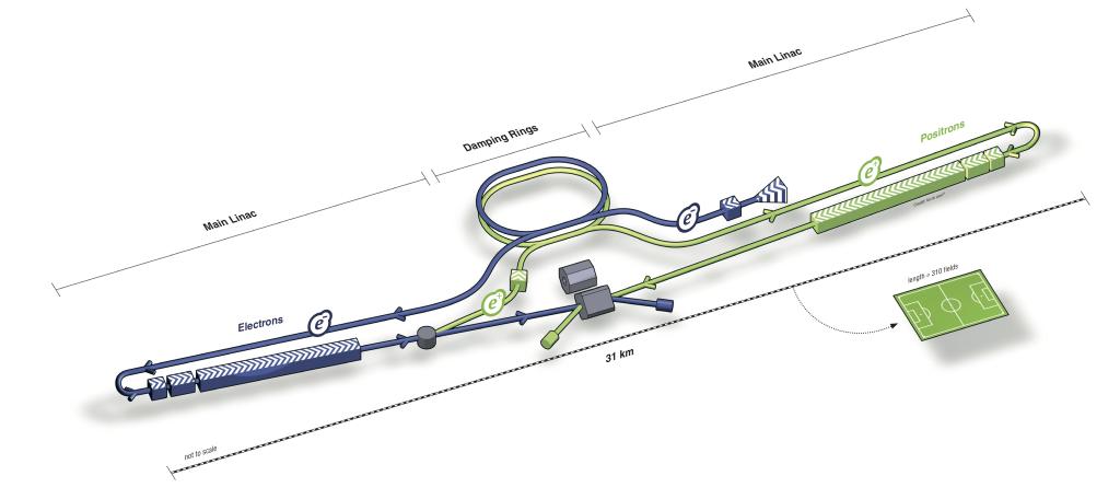 A diagram of the ILC