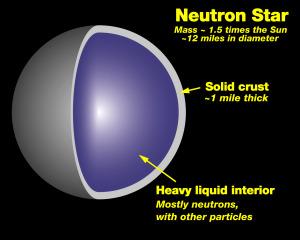 A neutron star (Source)