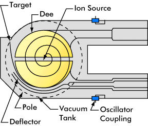 Schematic diagram of a cyclotron Photo courtesy SLAC