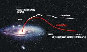 """Rotation curves of the Andromeda Galaxy"" (Credit: Queens Uni.)"