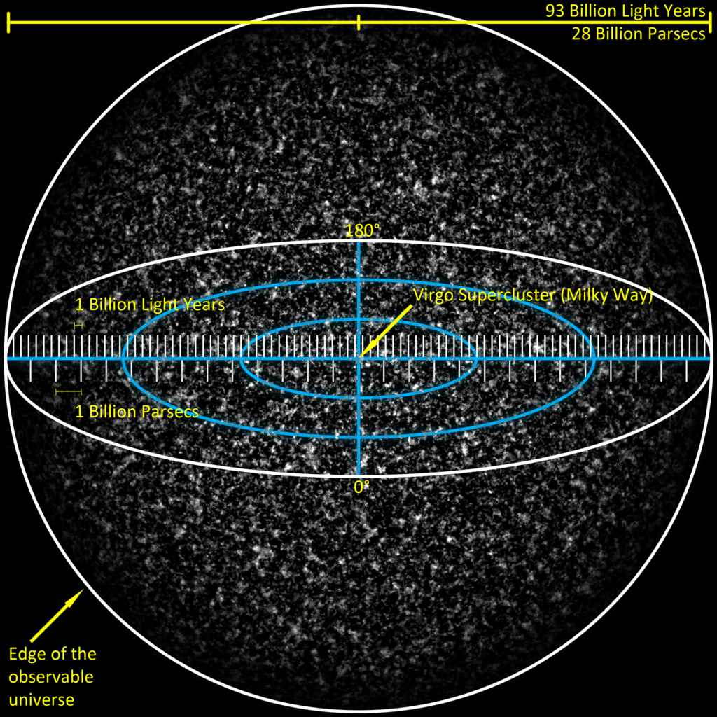 From Quark to Quasar: Measuring the Observable Universe
