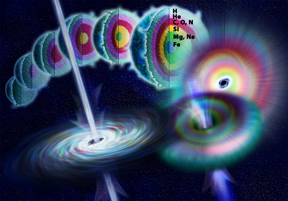 Drawing of a massive star collapsing to form a black hole. Energy released as jets along the axis of rotation forms a gamma ray burst via NSF