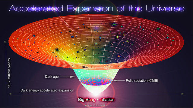 This schematic diagram of Lambda-Cold Dark Matter, accelerated Expansion of the Universe Via Alex Mittelmann, Coldcreation