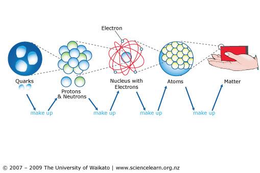 Image via ScienceLearn