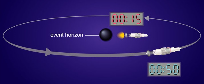 An illustration depicting time dilation near Black Holes (Image Credit: Pearson Education/addison wesley)