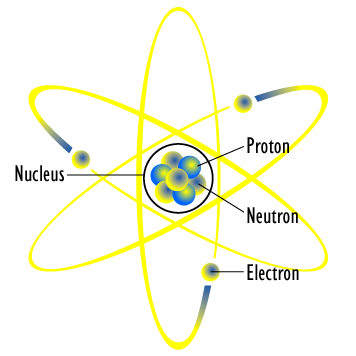Diagram of an idealized Lithium atom, primarily useful to illustrate the nucleus of an atom. via WikiMedia