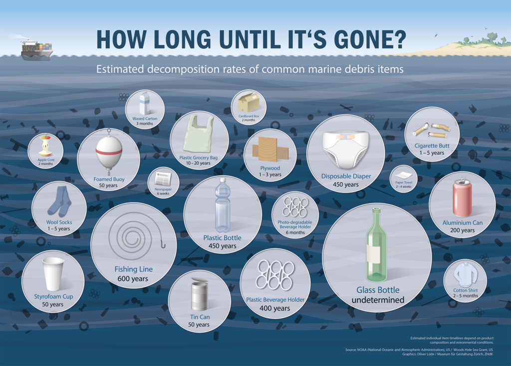 plastic waste decomposition times