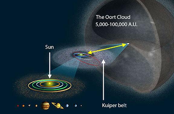 solar sysem diagram