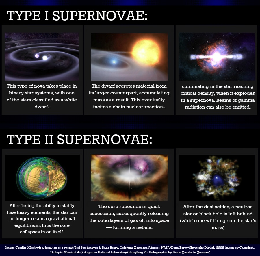 Supernova, Core Collapse, Infographic, Supernova Infographic, White Dwarfs, Gamma Ray Bursts