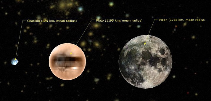 A comparison of the object's radius and that of the moon and Pluto (via WikimediaCommons)