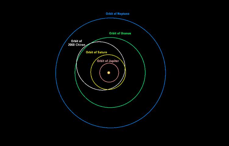 Chiron orbit (via WikimediaCommons)