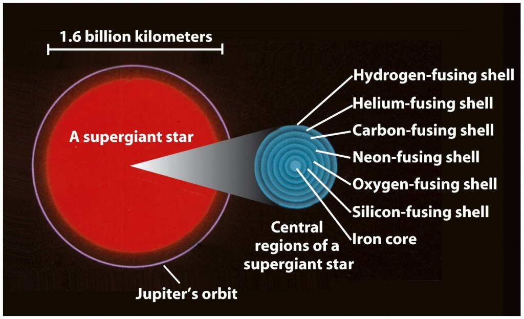 Order of Nuclear Fusion in Dying Stars (Source)