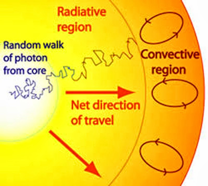 "A photon's ""Random Walk"".Image Credit: CSIROImage Credit: CSIRO"