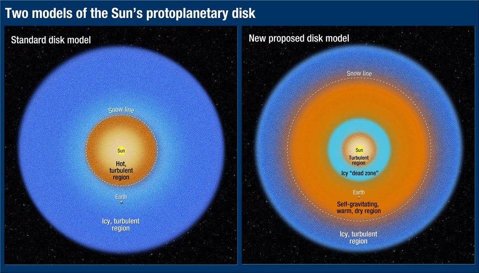 The Sun's Protoplanetary Disk (Image credit: NASA, ESA, and A. Feild (STScl), Science: NASA, ESA and R. Martin and M. Livio (STScl)