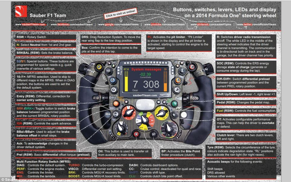 Meet The Insanely Complicated Formula 1 Steering Wheel Futurism