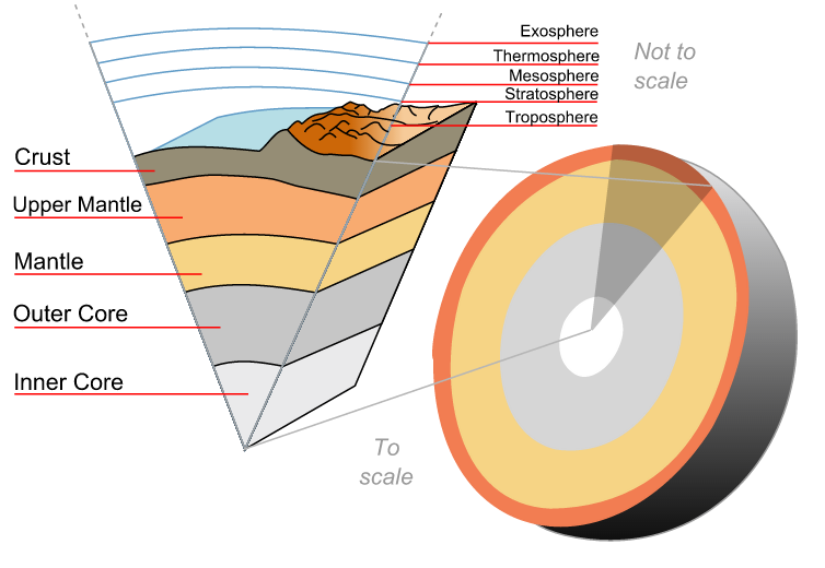 An image illustrating Earth's many layers (via: WikimediaCommons)