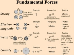 A table showing the relatively strengths of the four fundamental forces. Image Credit: HyperPhysics
