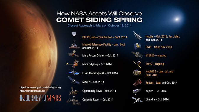 Illustration highlighting how each spacecraft will observe the comet flyby. Image Credit: NASA
