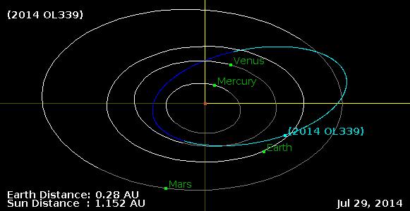 2014OL339-Orbit