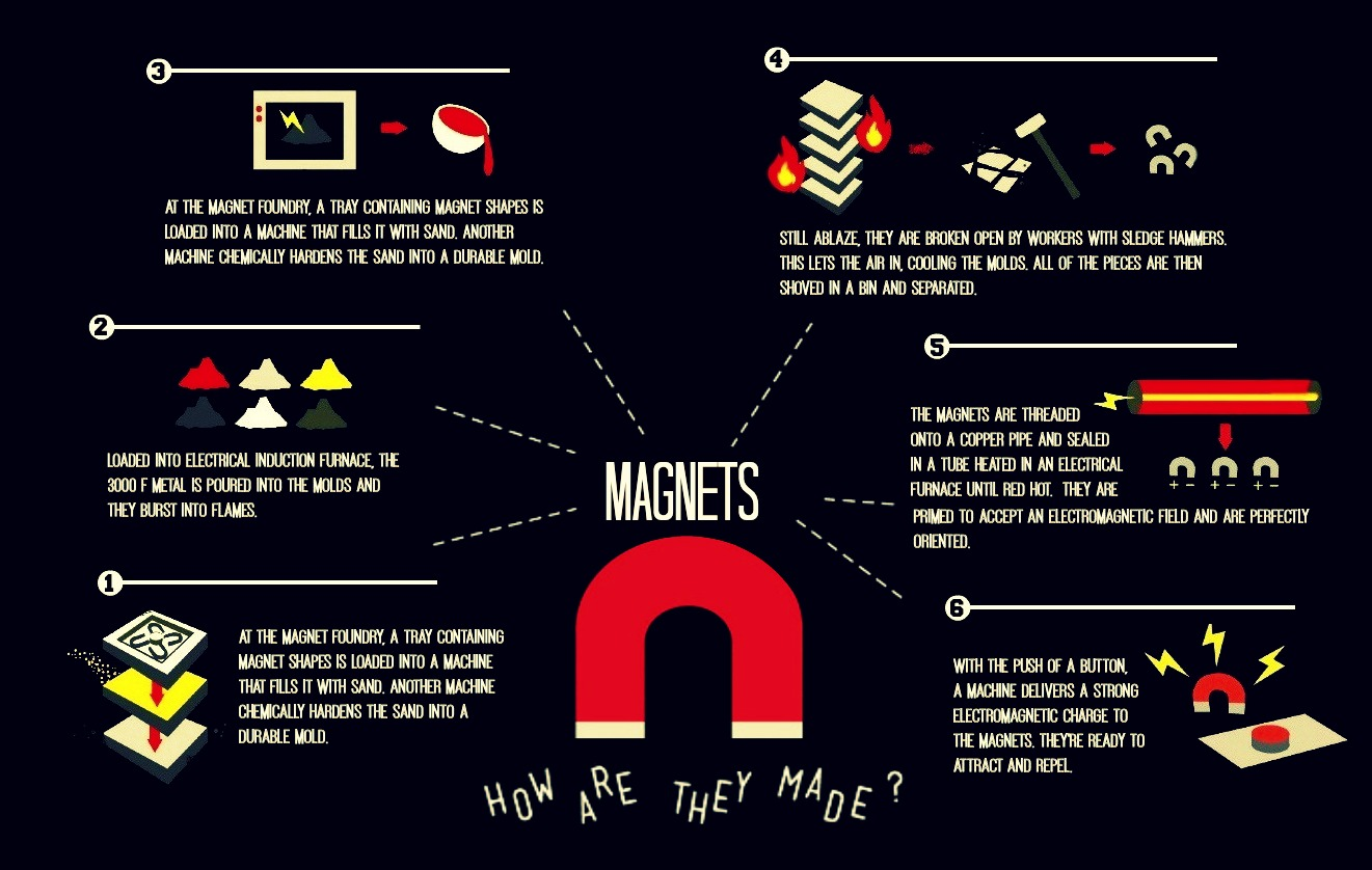 How magnets are made (Image Credit: Kacie Mills - Edited For Readability)