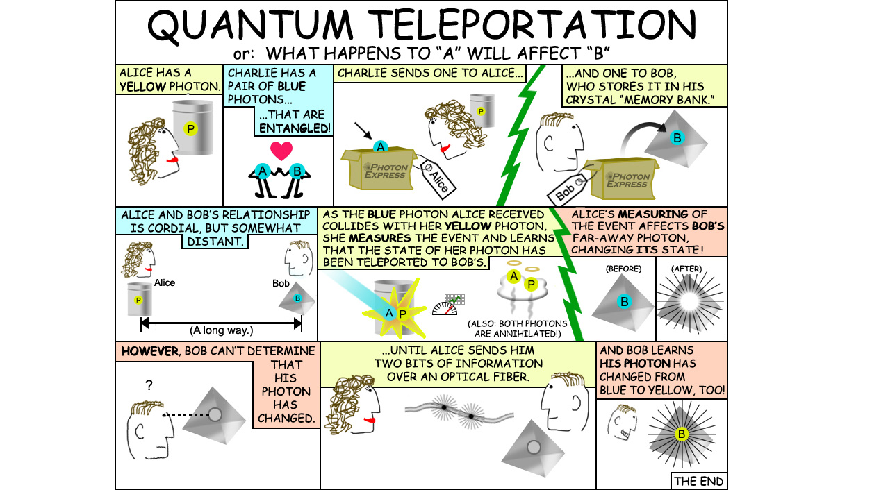 Quantum mechanics can be confusing. This cartoon helps explain recent research by NASA Jet Propulsion Laboratory, University of Geneva and NIST.