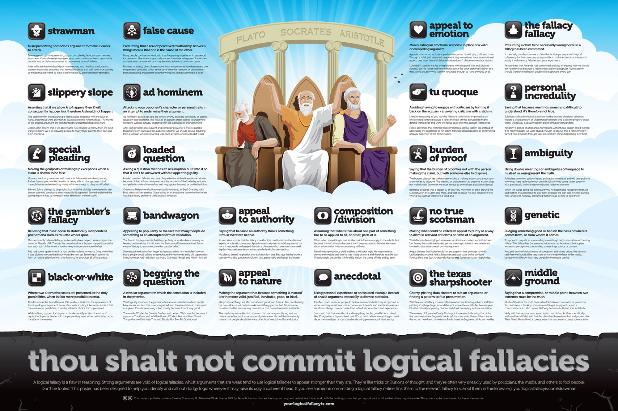 Your logical fallacy is. Album on imgur.