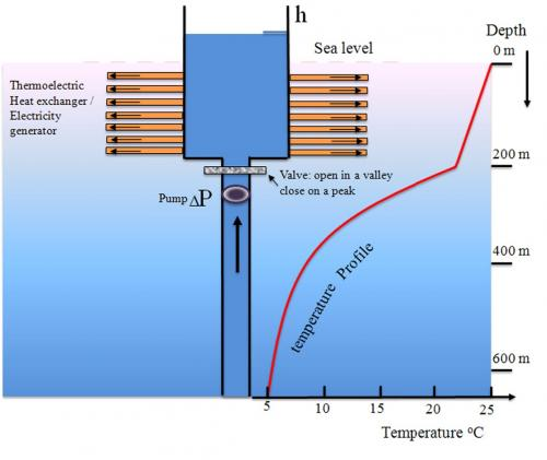 Ocean Thermal Energy Conversion technology, known as OTEC, uses the ocean's natural thermal gradient to generate power. I. Image credit: Lockheed Martin