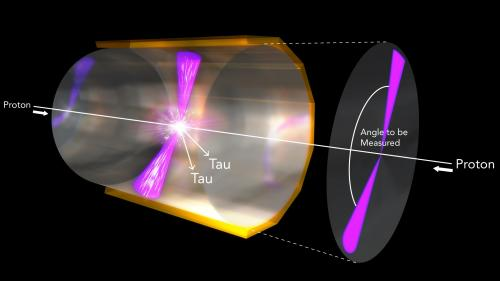 In this illustration, two protons collide at high energy, producing a Higgs boson that instantly decays, producing two tau particles. The rest of the energy from the collision sprays outward in two jets (pink cones). Measuring the angle between these jets could reveal whether or not the Higgs is involved in charge-parity (CP) violation, which could help us understand matter and anti-matter. Image credit: SLAC National Accelerator Laboratory