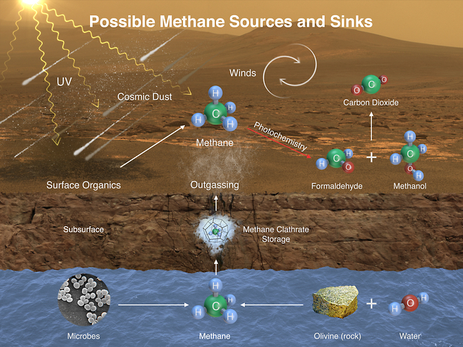 Graphic depicting potential sources and sinks of methane on Mars. Image Credit: NASA/JPL-Caltech