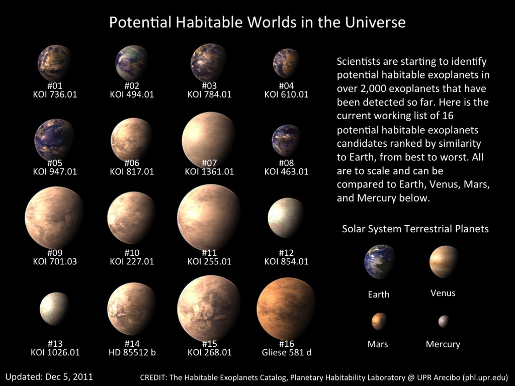 Over 2000 exoplanets have been identified, many of which are believed to be habitable. Credit: phl.upl.edu