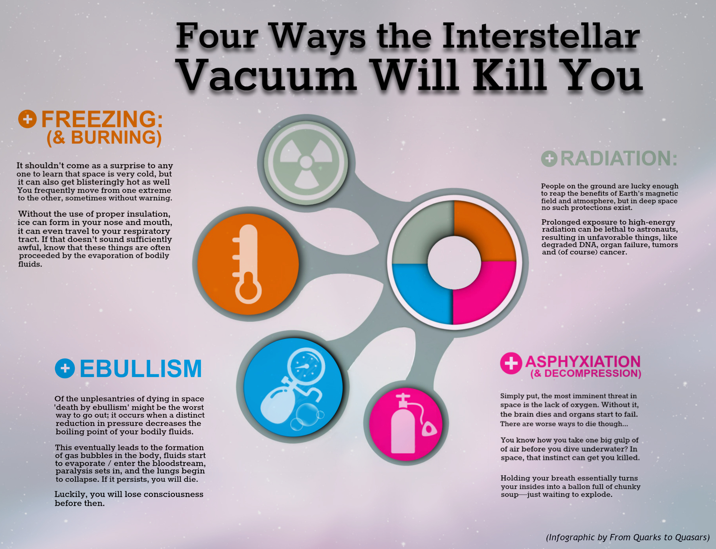 Effects of Vacuum Infographic