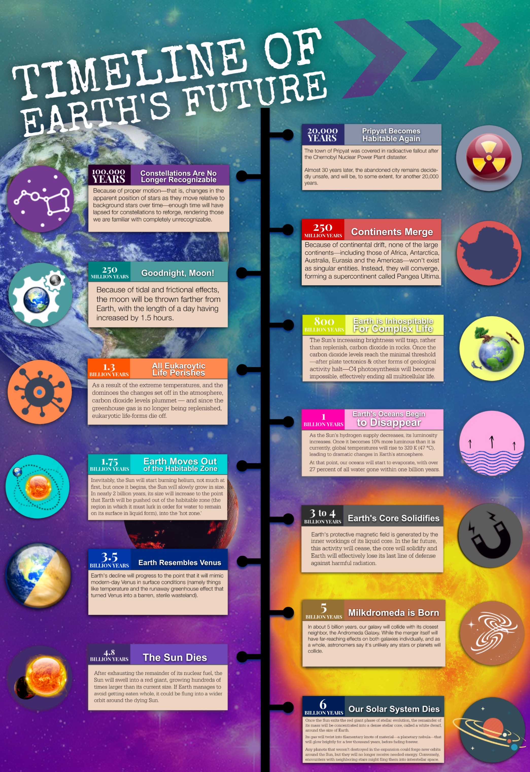 Timeline of Earth's Future (Infographic)