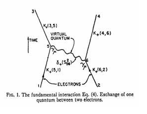 first feynman diagram