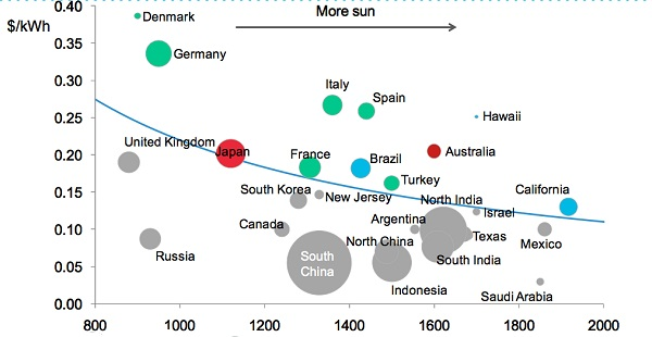 Over 1 Of The World S Electricity Is Now Served Via Solar