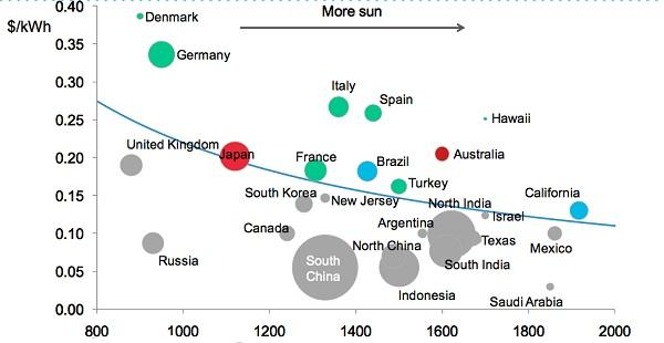 Sun-vs-Electricity-Price-BNEF-Grid-Parity