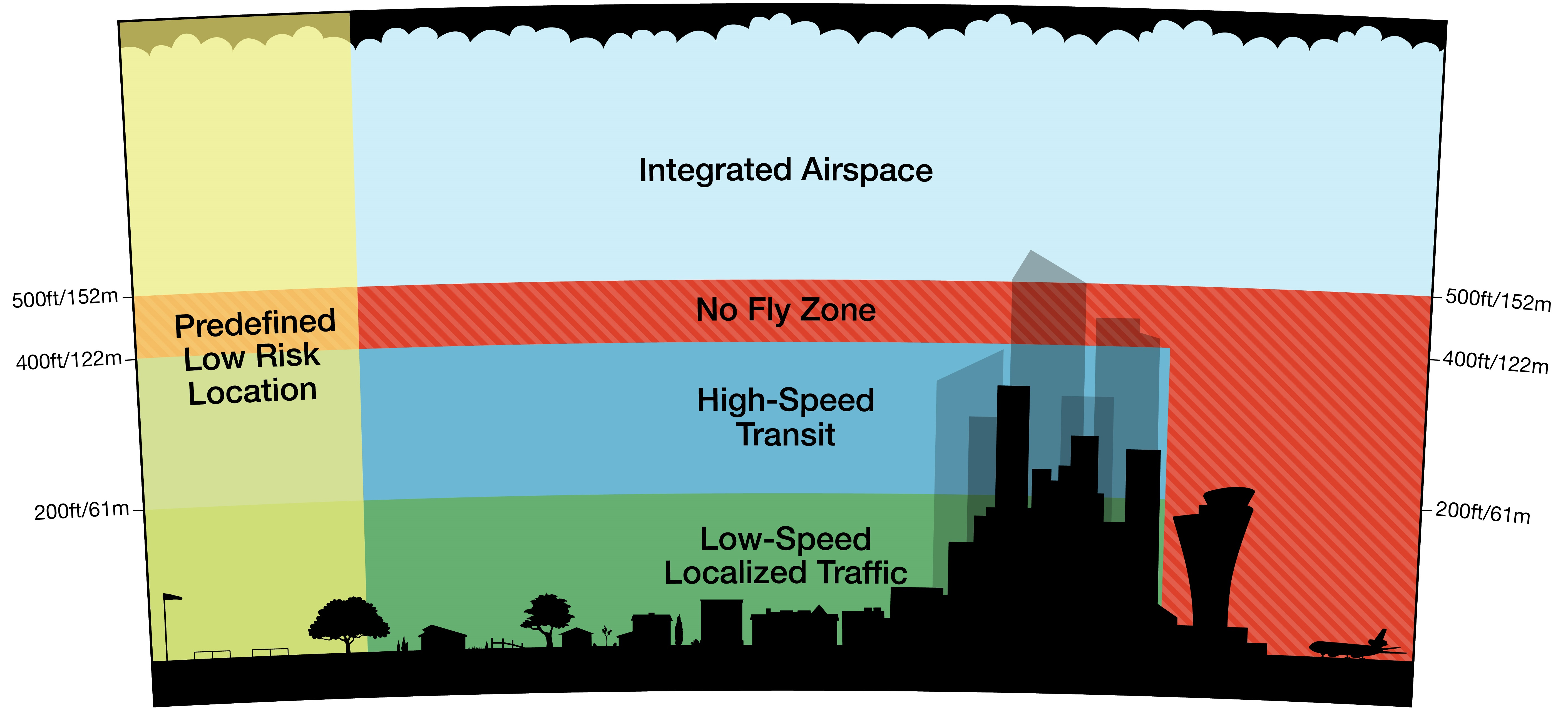 amazon flying space for drones