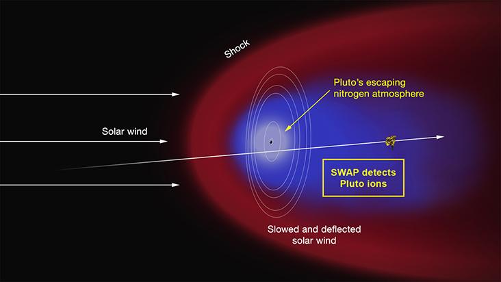 solar wind pluto tail