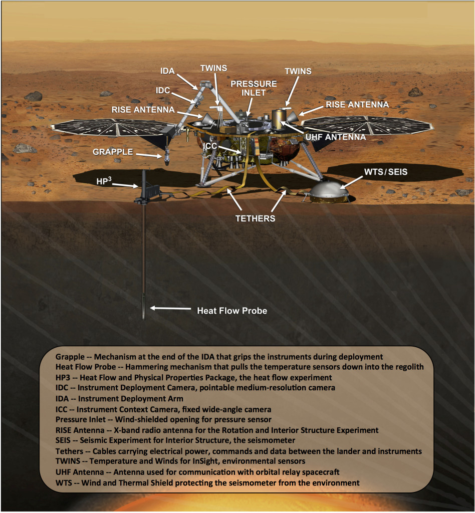 Annotated artist's rendition of NASA's InSight Mars lander fully deployed for studying the deep interior of Mars.