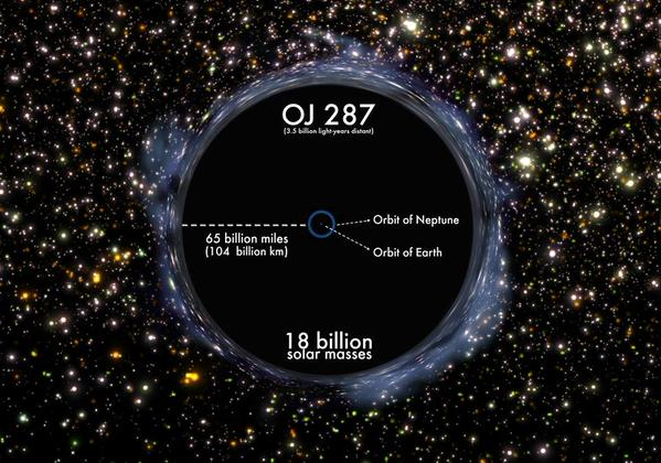 largest black hole in universe