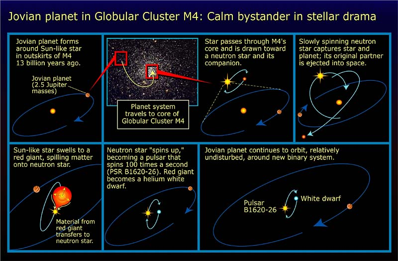 oldest known planet