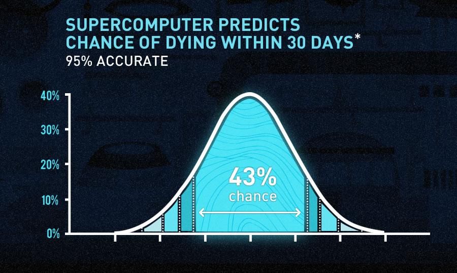 percentageofdeath