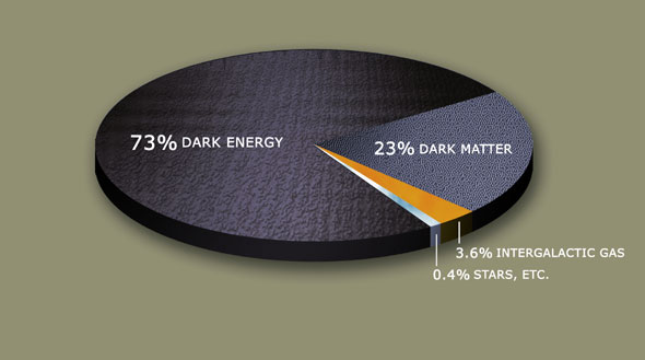 Estimation of dark matter, dark energy, and normal matter. Credit: NASA