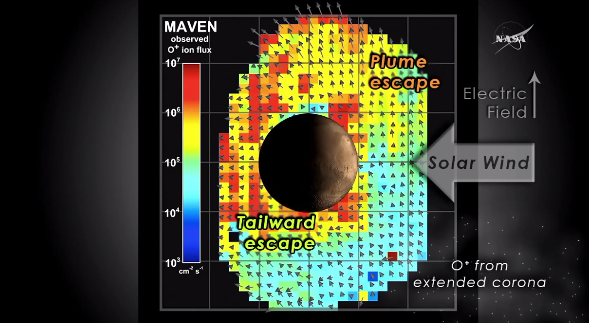 Atmospheric Escape From Mars due to Solar Winds