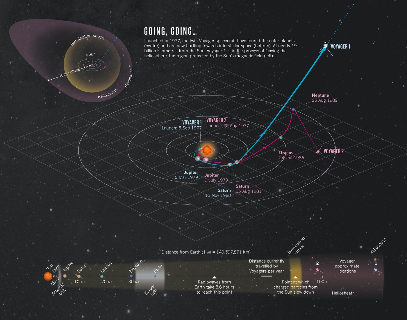 Voyager 1 Takes Our First Steps To the Stars. Or Has It?