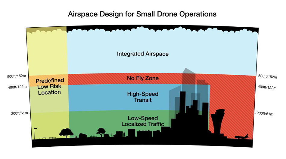 Amazon's proposal for new airspace regulations. Credit: Amazon
